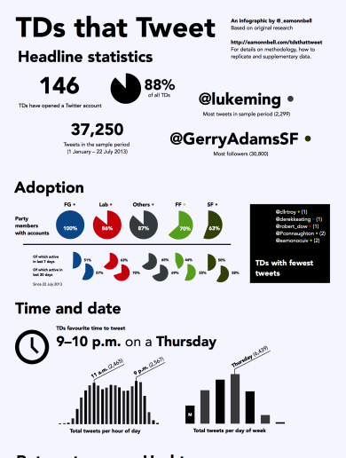 This great infographic explains how TDs use Twitter