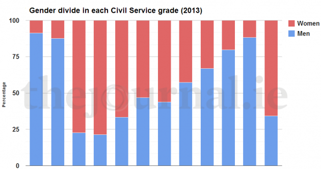 There is a massive gender divide in the civil service