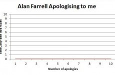 The guy called 'moron' by Alan Farrell has his own graph for the TD…