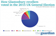 Here's how an Irish Twitter user fooled the British media with this fake Glastonbury infographic
