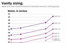 Gals, here's why your dress size varies from shop to shop