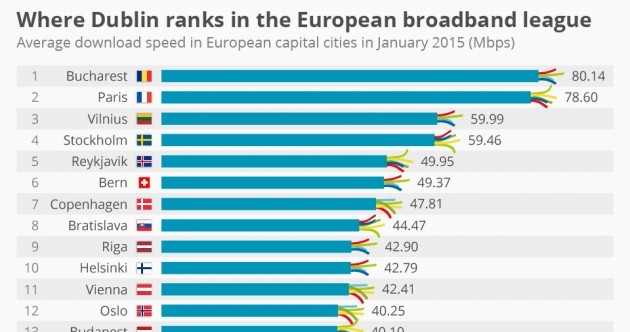 Here's how Dublin ranks in the European broadband speed league