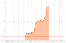 Government borrowing costs take yet another spike