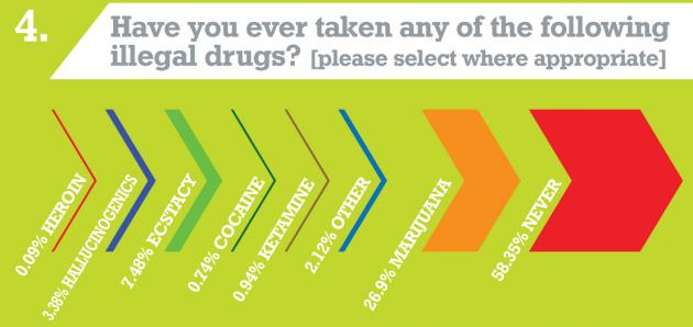 student survey drugs