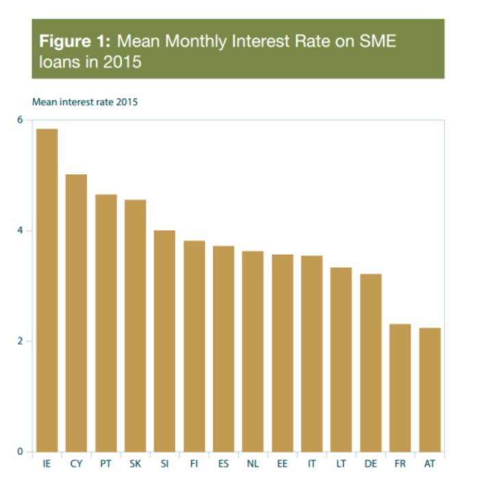 graph sme loan rates 2