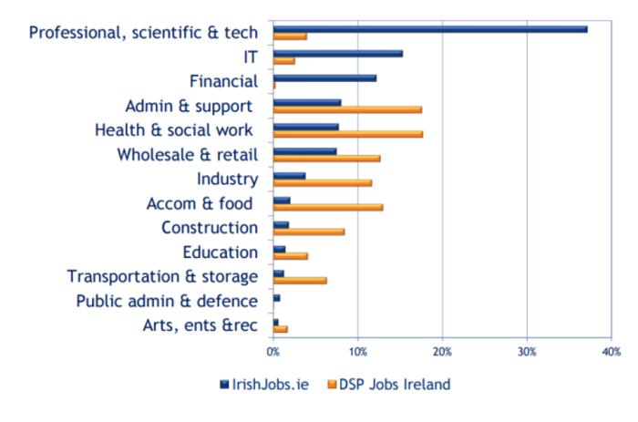 Vacancies chart 1