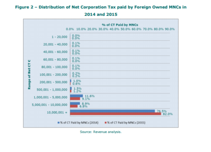 corporate tax multinationals