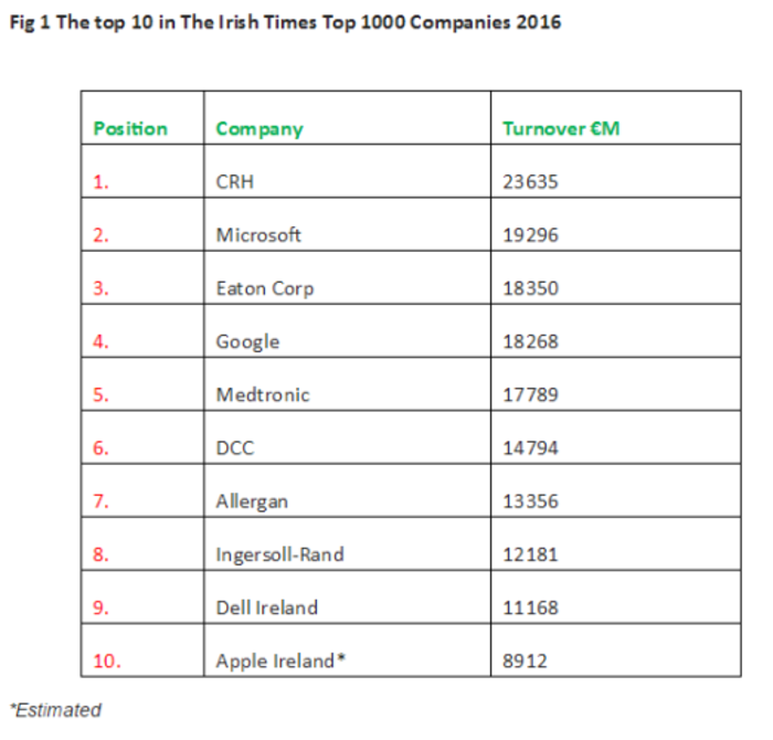 top companies irish times