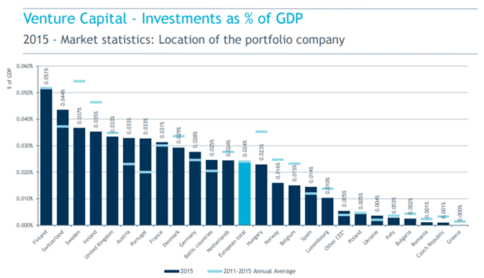 All Venture Capital - Investments as % of GDP