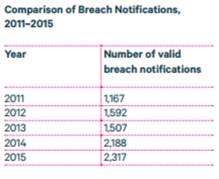 data commissioner breach notifications