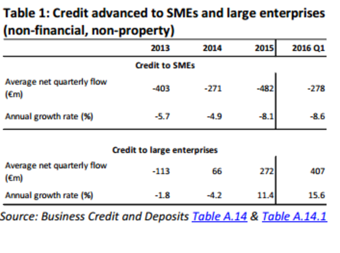sme credit flows q1 16 central bank