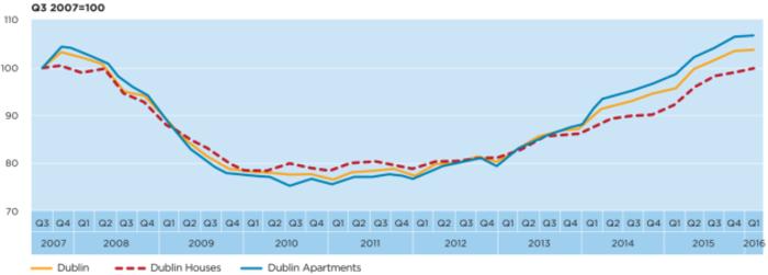Dublin rent