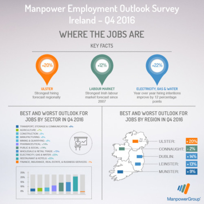meos-where-the-jobs-are-q4-2016