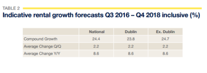 Irish rents expected to soar by almost 25% over the next two