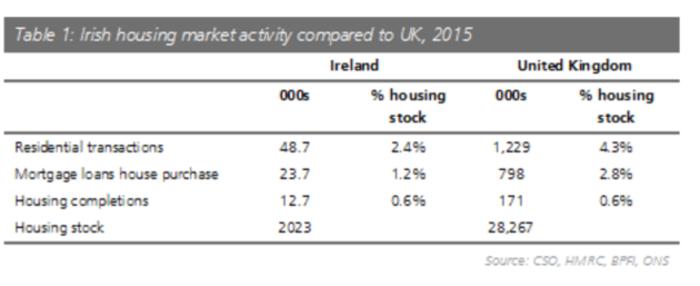 ireland housing transactions v uk