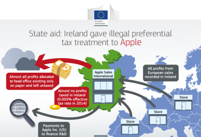 apple tax graphic 2