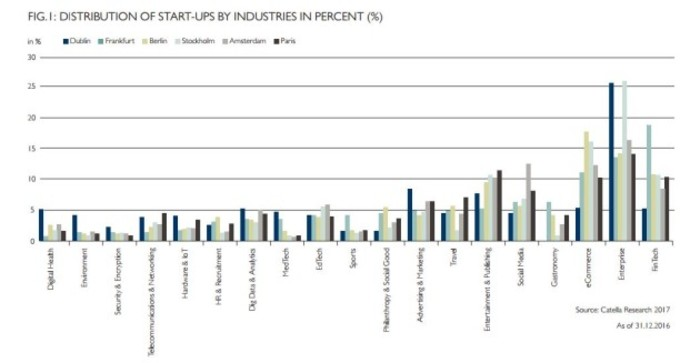 startups by industry