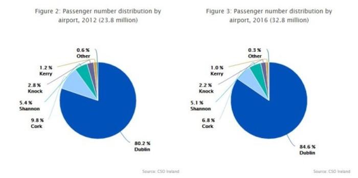 cso aviation stats