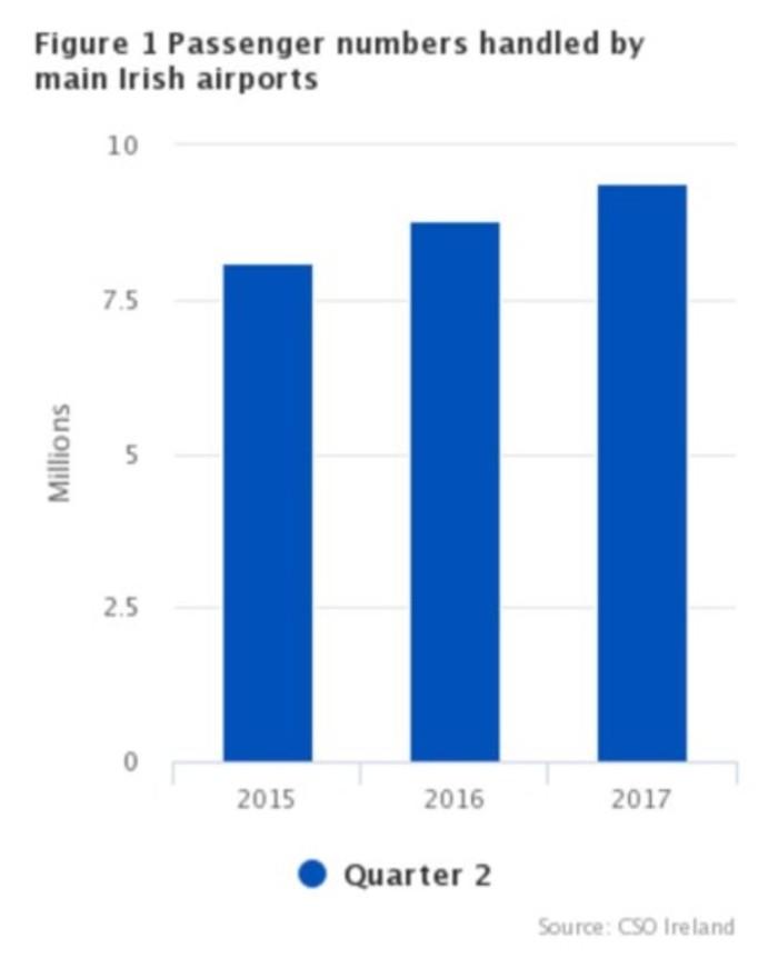 cso aviation statistics