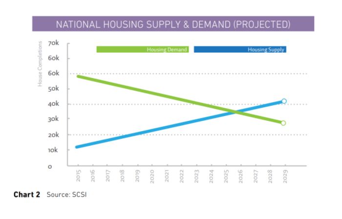 housing supply and demand graph