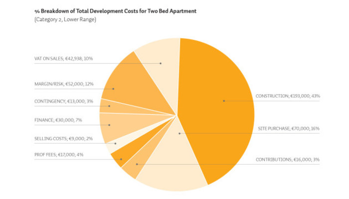SCSI Apartment Development Cost_Report_chart_4