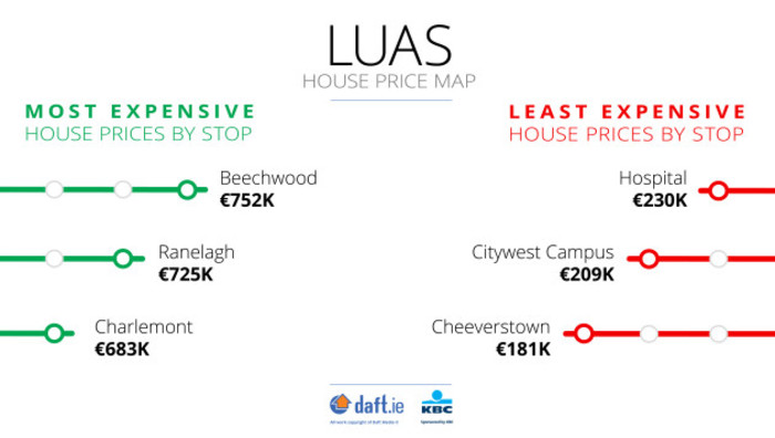Luas-Least-Most-Q1-2018
