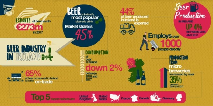 Irish beer industry graphic