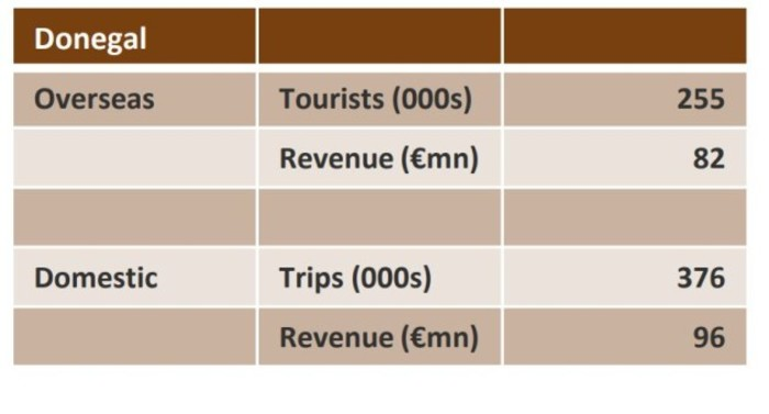 donegal tourism figures