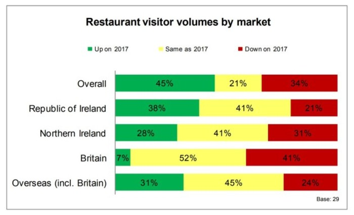 failte restaurants survey