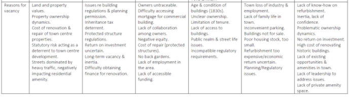 reasons for vacancy