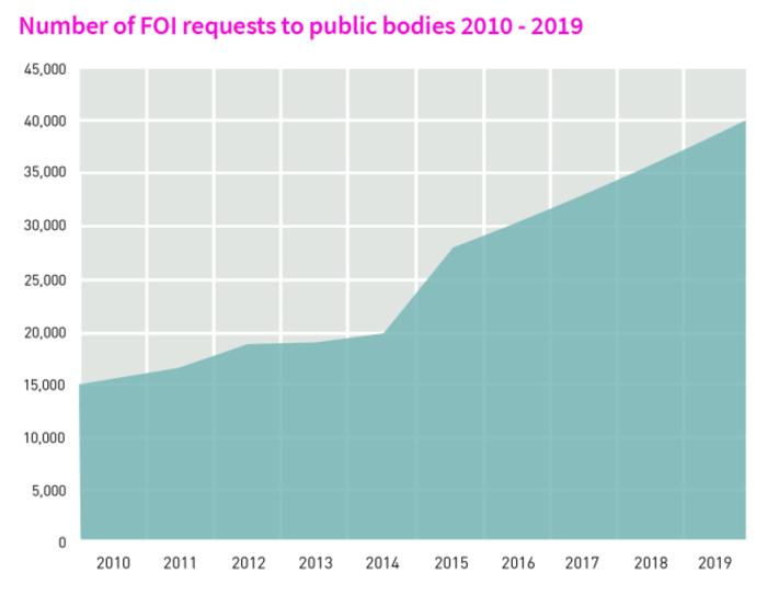 FOI Graph 2